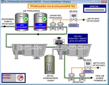 Σύστημα τηλεδιαχείρισης SCADA